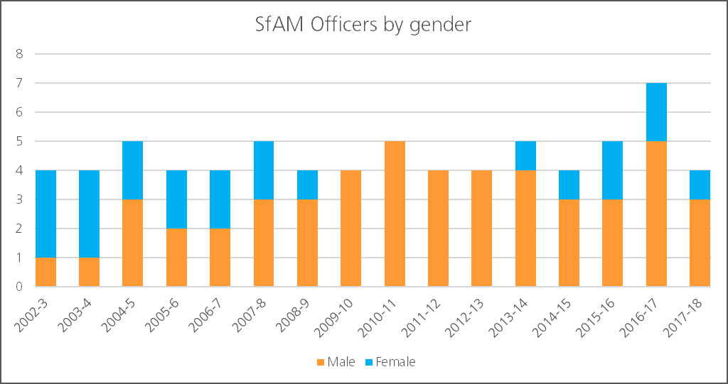 SfAM executive officer gender composition data