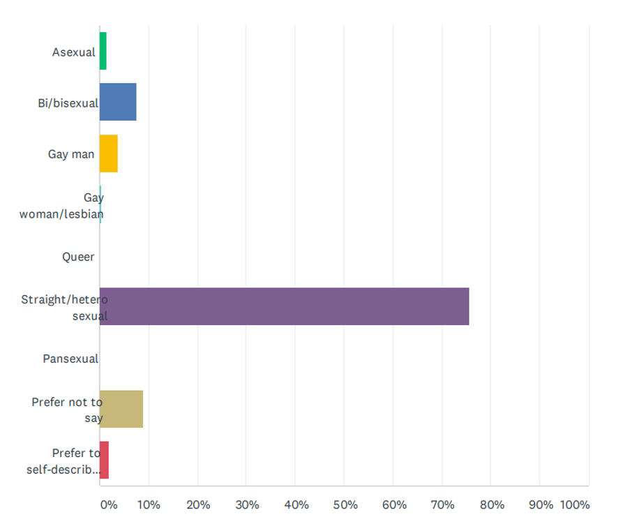 a bar chart regarding sexual orientation. 1.4% asexual, 7.6% bisexual, 3.8% gay man, 0.5% gay woman/lesbian, 0% queer, 75.7% heterosexual, 0% pansexual, 9.1% prefer not to say, 1.9% self-describe.
