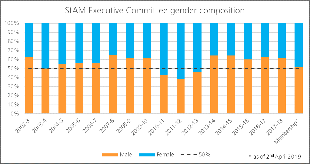 SfAM executive committee gender composition data